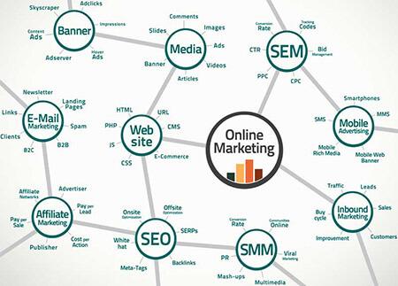 انواع روش های بازاریابی اینترنتی